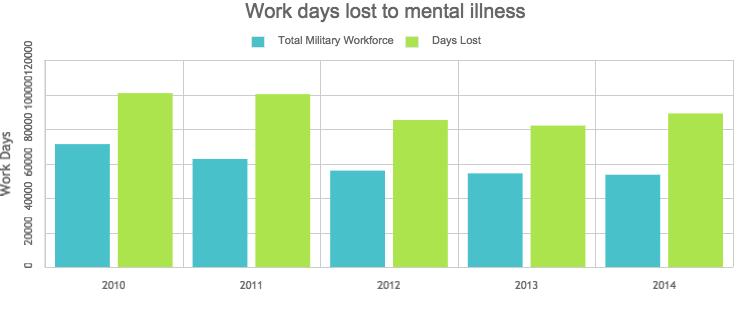 MoD Work Loss